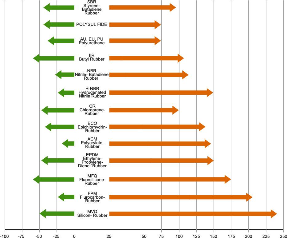 material-properties-chart